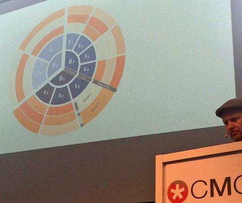 Content-Marketing-Rad zur Themenfindung, Priorisierung und Planung mit Konzept