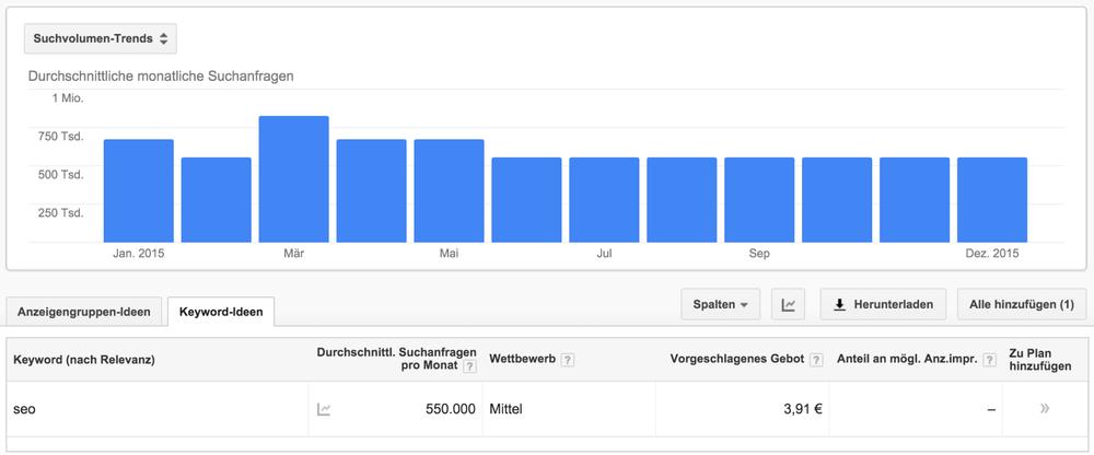 Globales Suchvolumen/Monat laut Google: 550.000. In der Addition aber über 600.000!