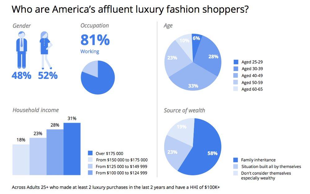 """Chart: """"Wer sich Luxus leistet..."""""""