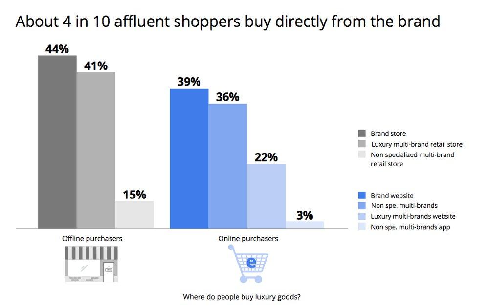 Chart: 4 von 10 Shopper kaufen direkt von der Brand