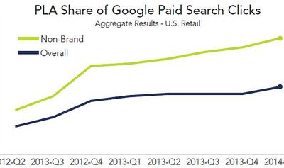 Google Shopping Optimierung 2014