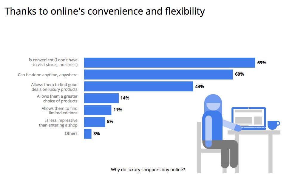 Chart: Was Luxuskäufer beim Onlinekauf schätzen