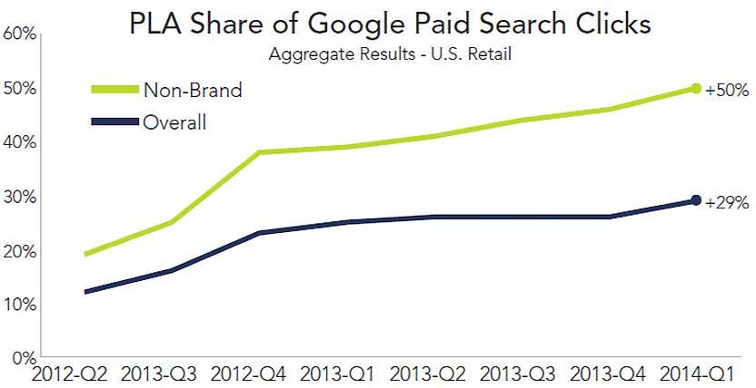PLA-Anteil von bezahlten Google-Search-Klicks