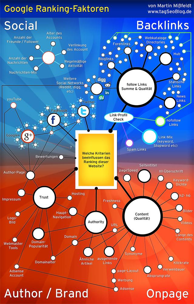 infografik-google-ranking-faktoren-2012