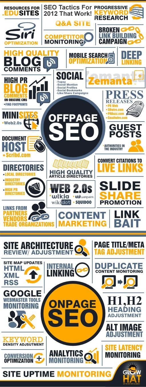 Die besten SEO Infografiken | One Advertising AG