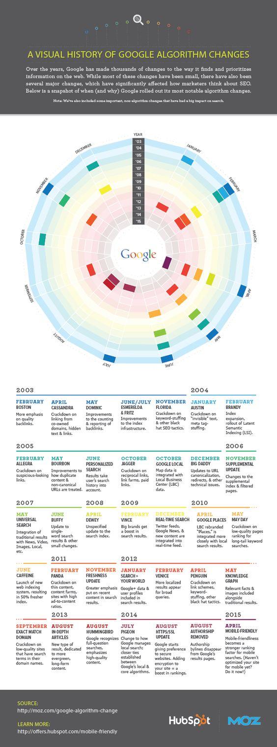 A Visual History of Google Algorithm Updates