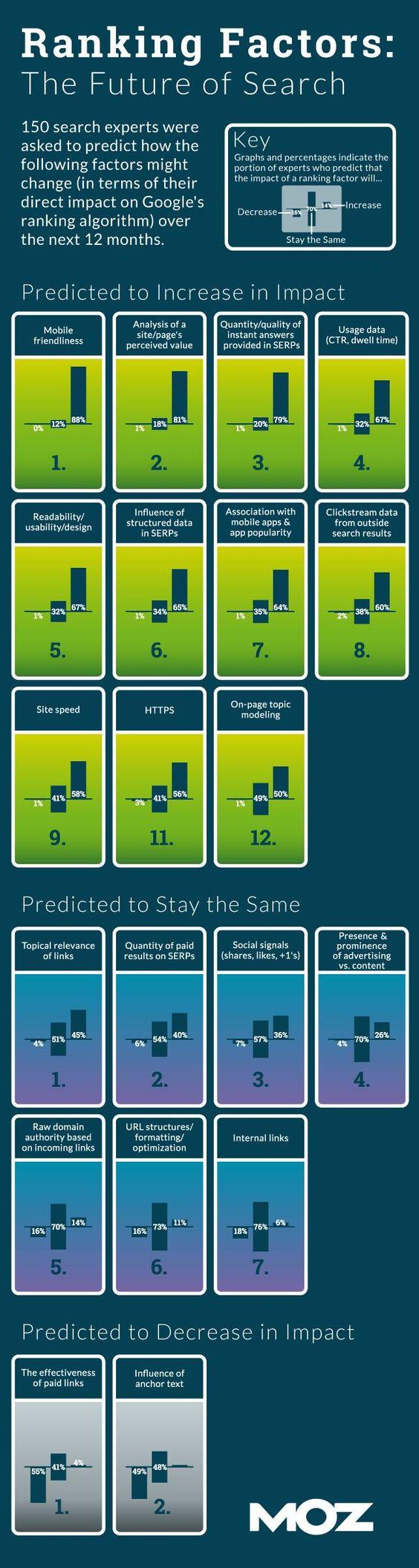 The Future of SEO: 2015 Ranking Factors Expert Survey Deep Dive