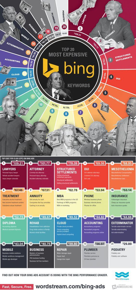 Infografik: Die 20 teuersten Keywords für Bing