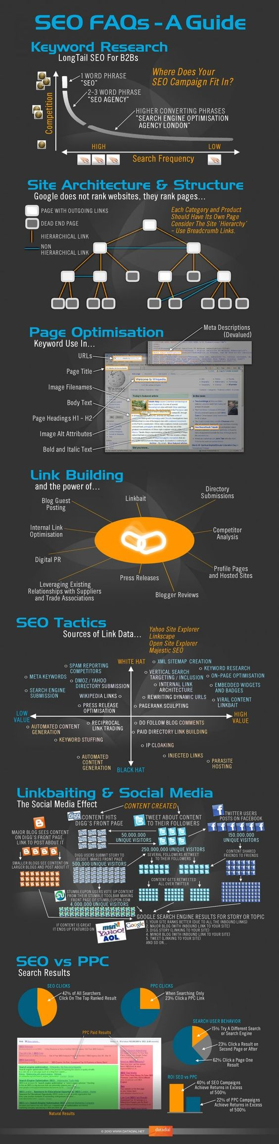 SEO Infographics – Images With Thousand Words