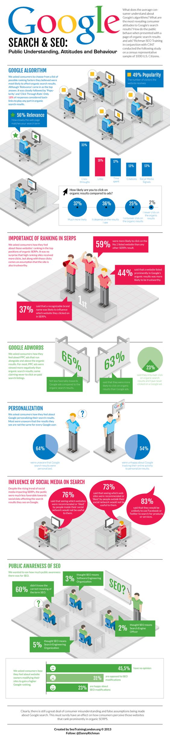 Google Search & SEO: Public Understanding, Attitudes and Behaviour
