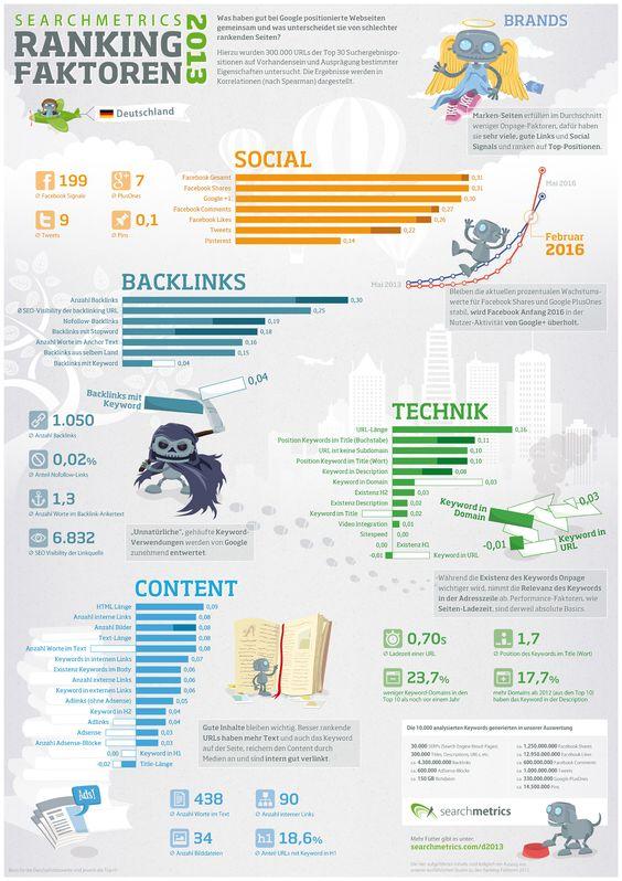 SEO Ranking-Faktoren 2013 für Google Deutschland