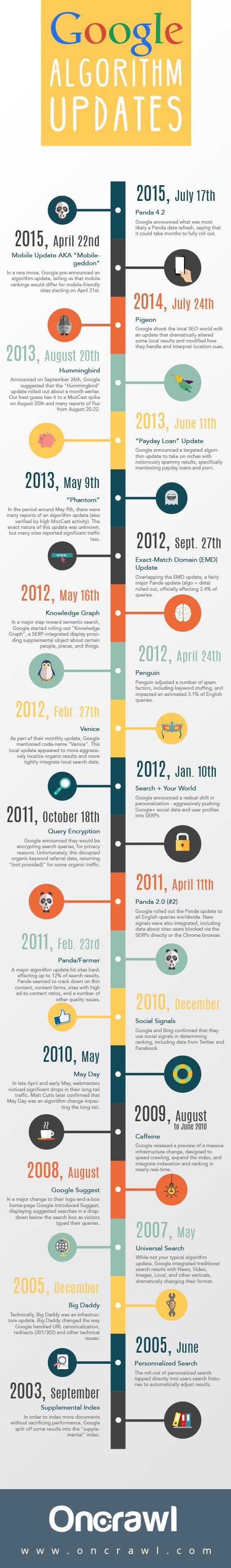 Google Algorithm Updates - 2003 to 2015