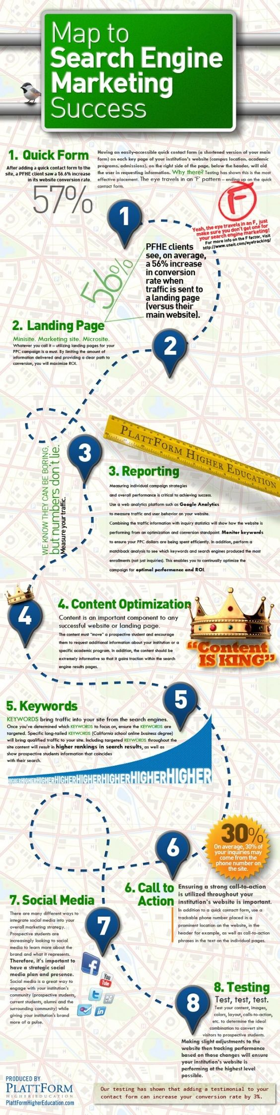 Map to Search Engine Marketing Success