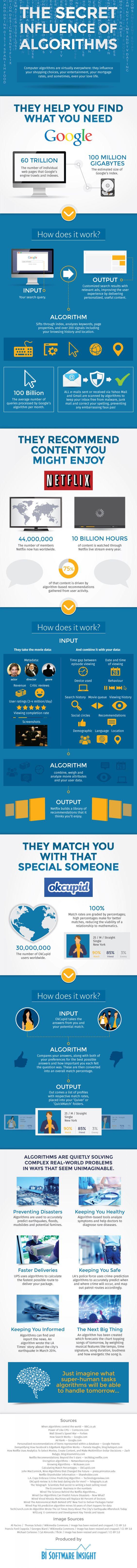 The Secret Influence of Algorithms