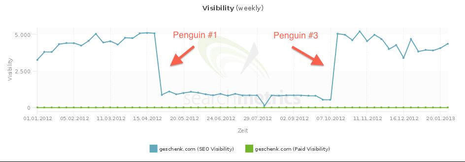 Sichtbarkeitskurve geschenk.com nach Panda Recovery