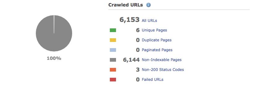 Deepcrawl vorher 6153 URLs